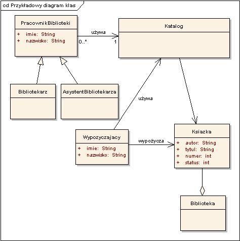 Diagram Przypadków Użycia I Diagram Klas Erudis Process Management