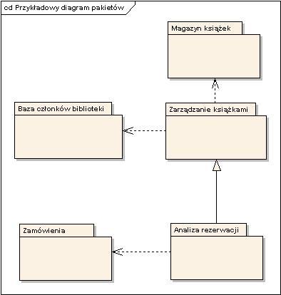 Diagram Pakietów I Diagram Komponentów Erudis Process Management