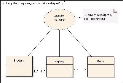 Diagram Strukturalny Composite Structures Uml 20 Erudis