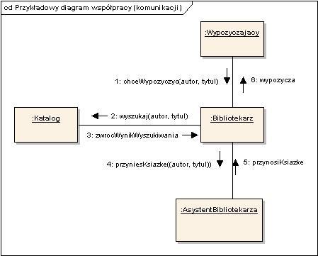 Diagram Komunikacji I Diagram Przebiegu Erudis Process Management