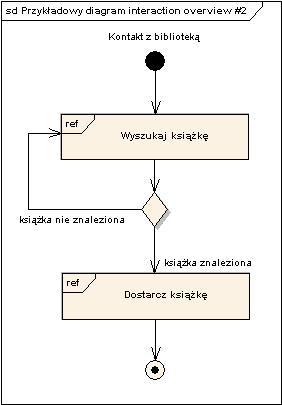 Diagram Opisu Interakcji Interaction Overview Erudis Process